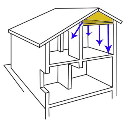 Isolamento ultimo solaio sottotetto pannelli rigidi - Pannelli isolanti per sottotetto ...